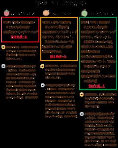 保育所の開園サポートコースの比較イメージ