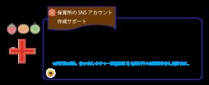 保育所のSNSアカウント作成サポートのイメージ